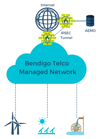 renewal energy managed network diagram