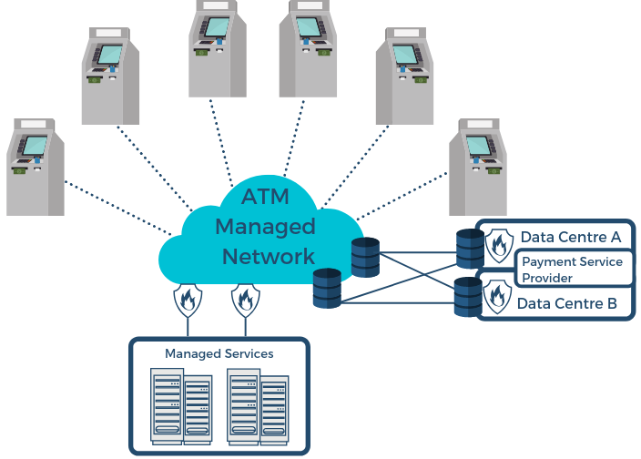 ATM Managed Network graph